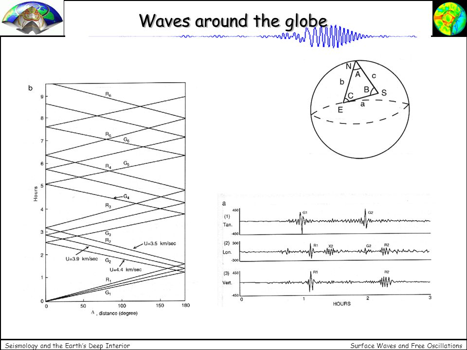 Waves around the globe Seismology and the Earth's Deep Interior