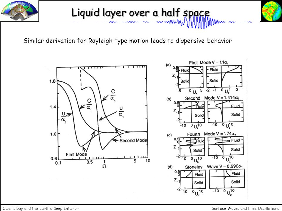 Liquid layer over a half space