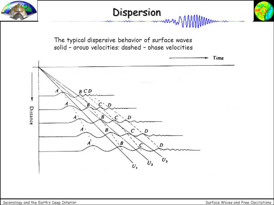 Dispersion The typical dispersive behavior of surface waves