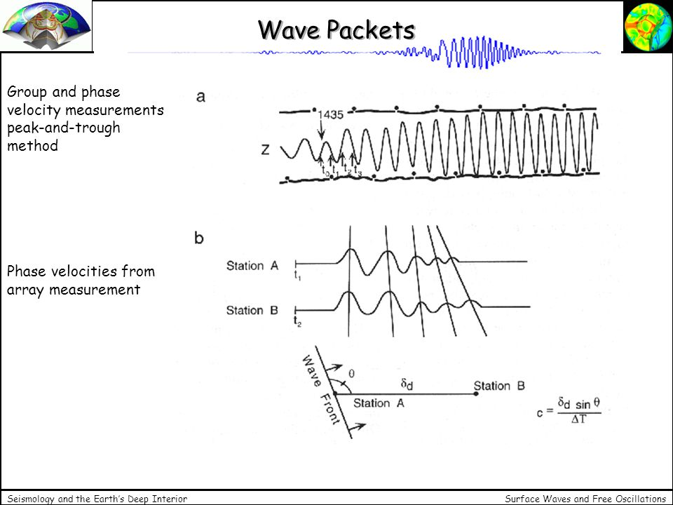 Wave Packets Group and phase velocity measurements