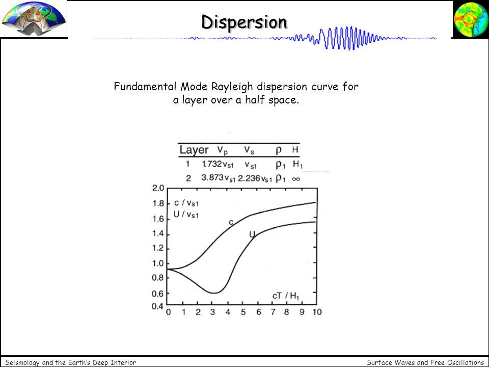 Dispersion Fundamental Mode Rayleigh dispersion curve for