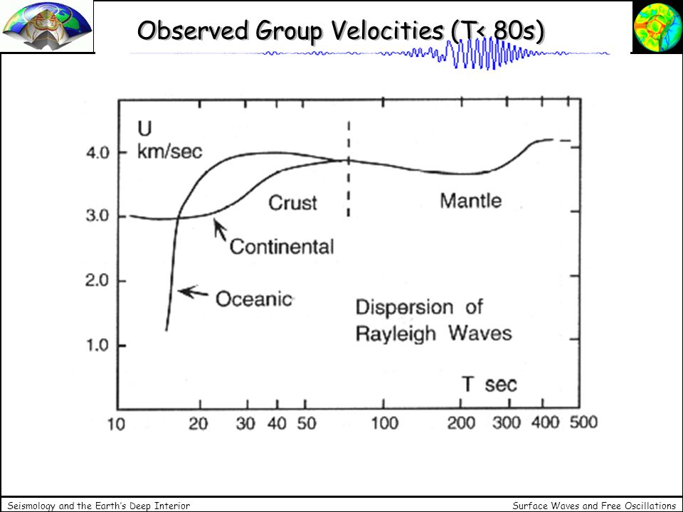 Observed Group Velocities (T< 80s)
