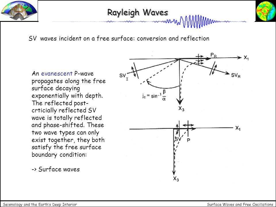 Rayleigh Waves SV waves incident on a free surface: conversion and reflection.