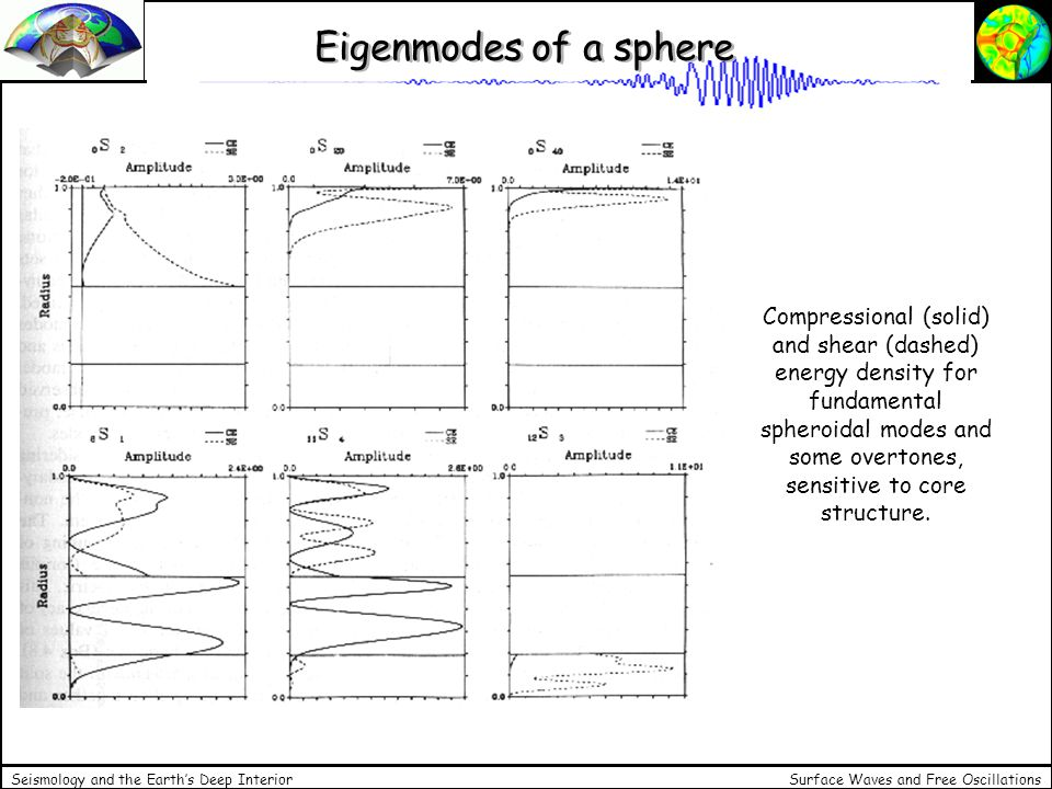Eigenmodes of a sphere