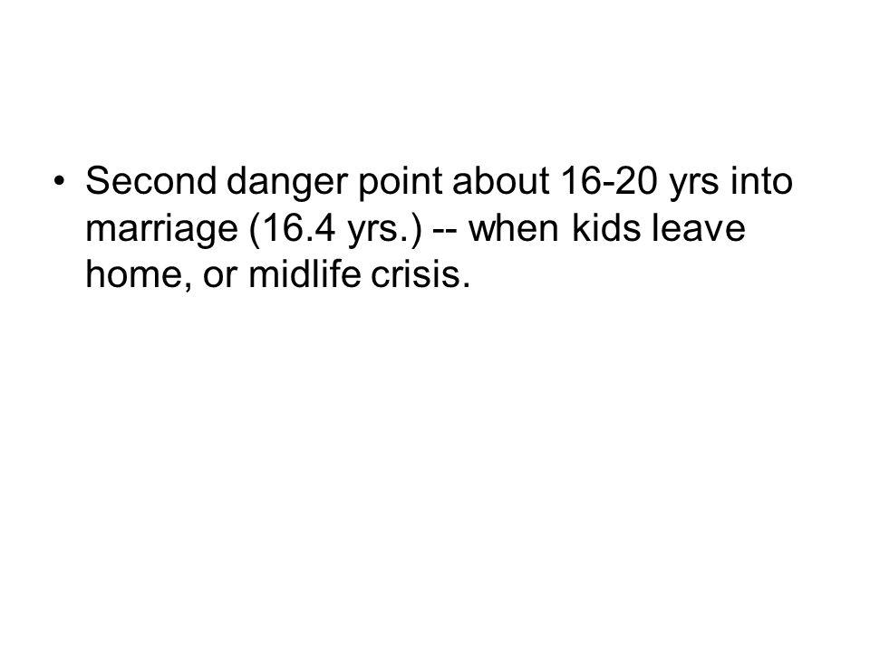 Second danger point about 16-20 yrs into marriage (16. 4 yrs