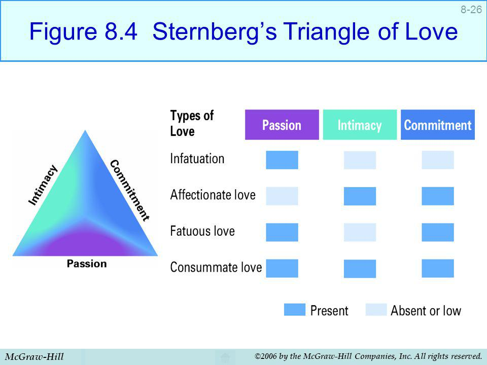 Figure 8.4 Sternberg's Triangle of Love