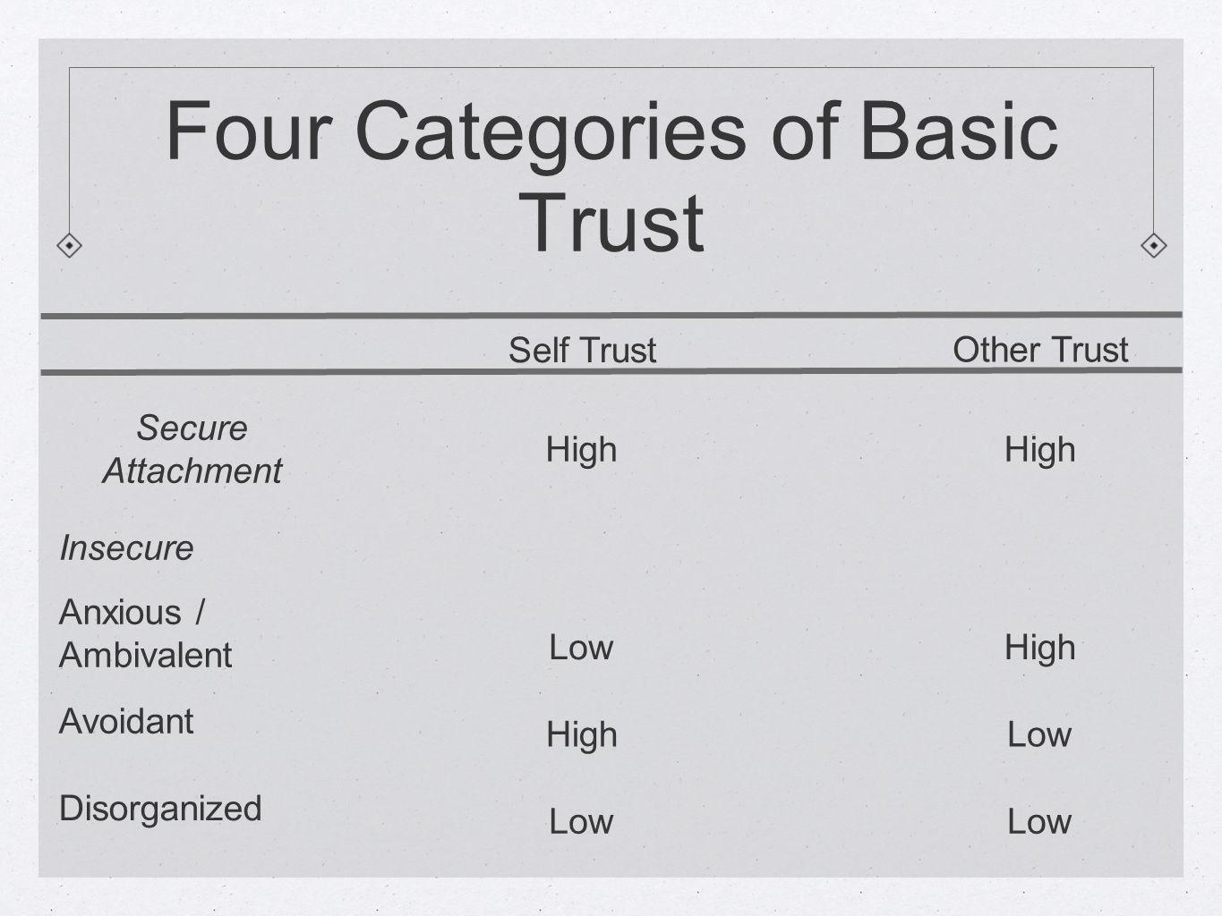 Four Categories of Basic Trust