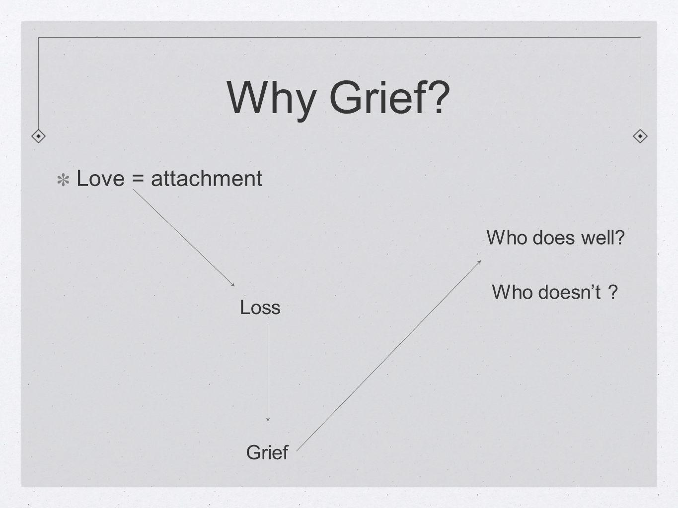 Why Grief Love = attachment Who does well Who doesn't Loss Grief