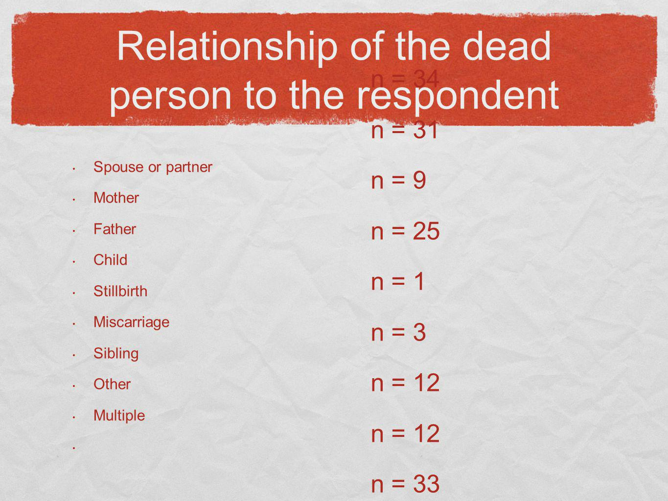 Relationship of the dead person to the respondent
