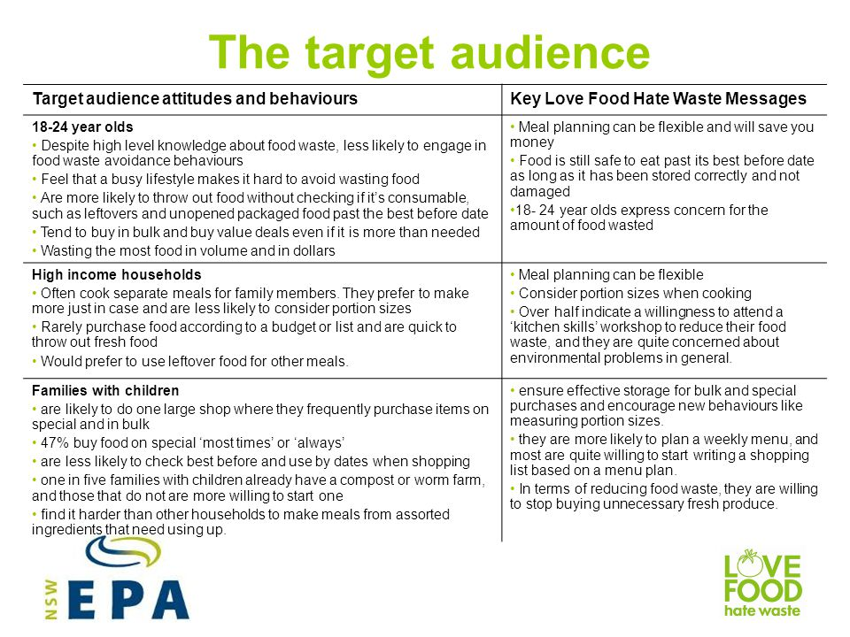 The target audience Target audience attitudes and behaviours