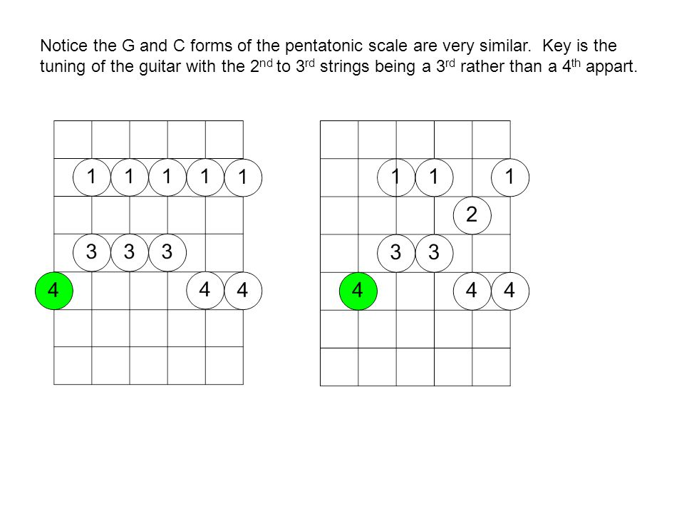 Notice the G and C forms of the pentatonic scale are very similar