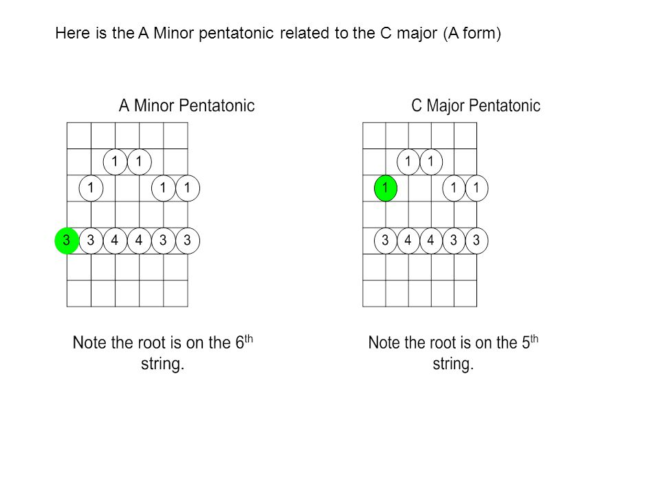 Here is the A Minor pentatonic related to the C major (A form)