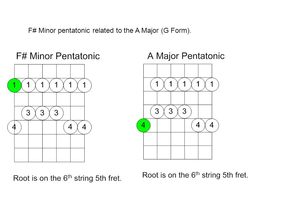 F# Minor pentatonic related to the A Major (G Form).