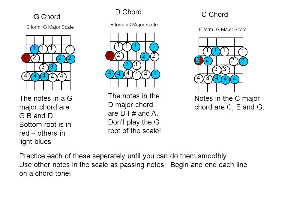 Notes in the C major chord are C, E and G.