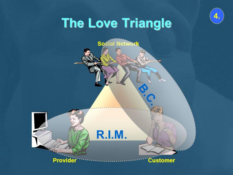 The Love Triangle 4. Social Network B.C. R.I.M. Provider Customer