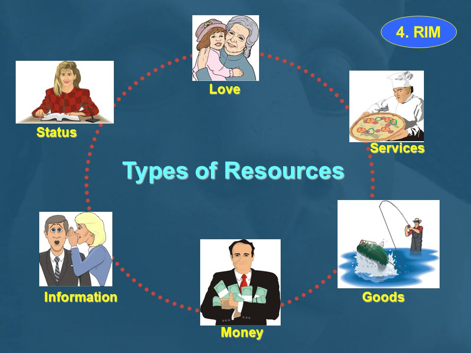 Types of Resources 4. RIM Love Status Services Information Goods Money