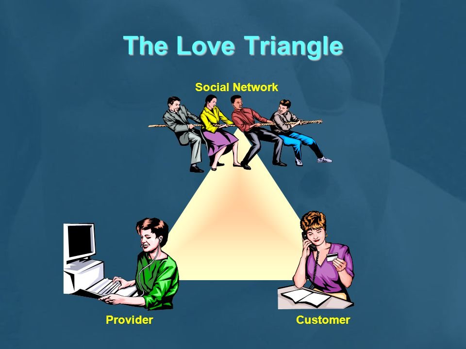 The Love Triangle Social Network Provider Customer