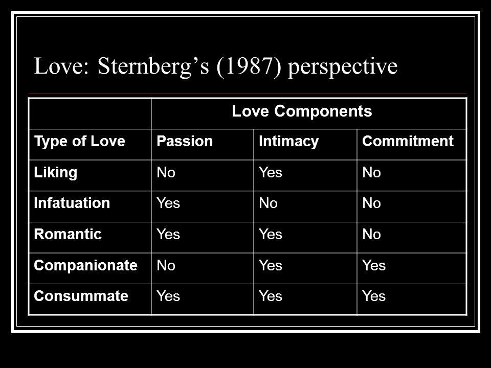 Love: Sternberg's (1987) perspective
