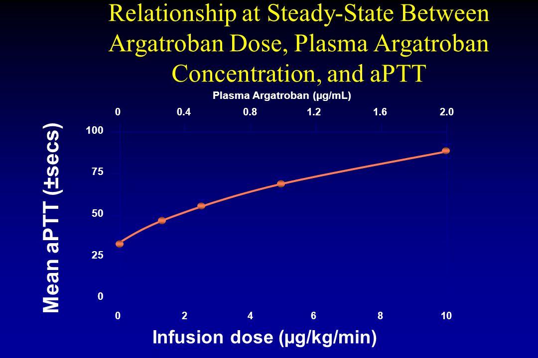 Plasma Argatroban (µg/mL) Infusion dose (µg/kg/min)