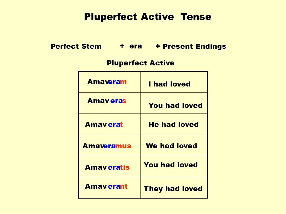 Pluperfect Active Tense