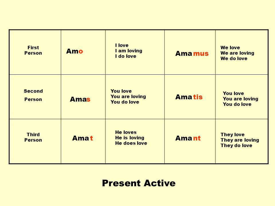 Present Active Am o Ama mus Ama tis Ama s Ama t Ama nt