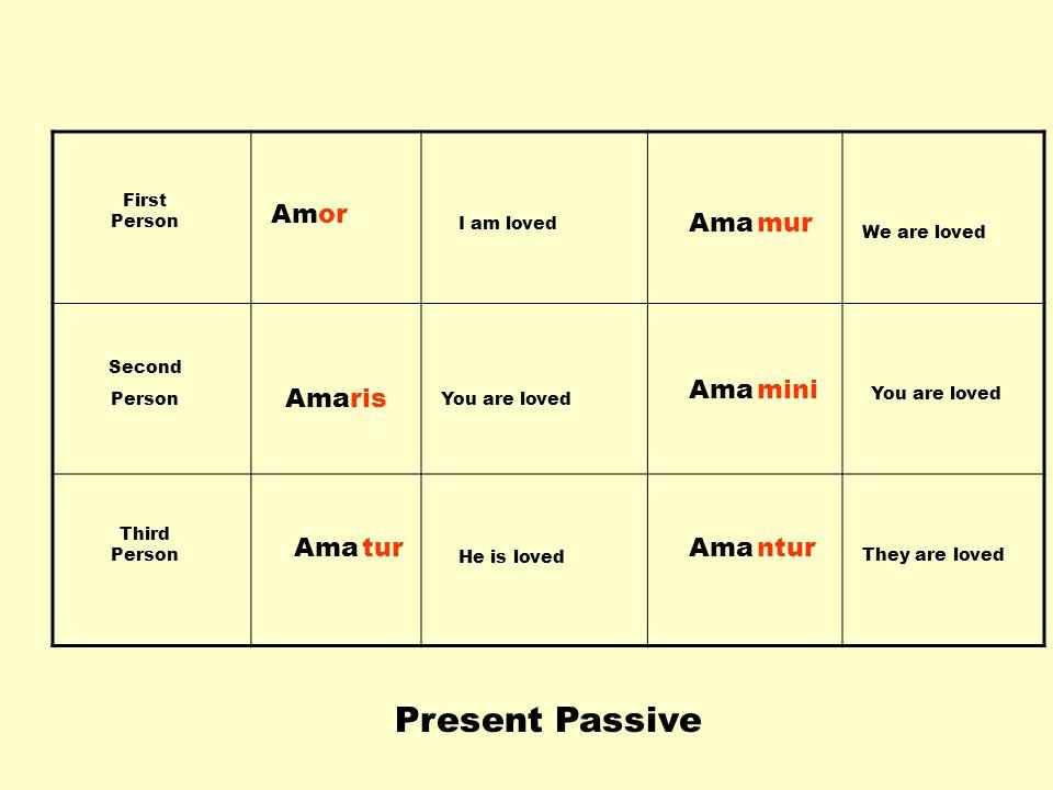 Present Passive Am or Ama mur Ama mini Ama ris Ama tur Ama ntur