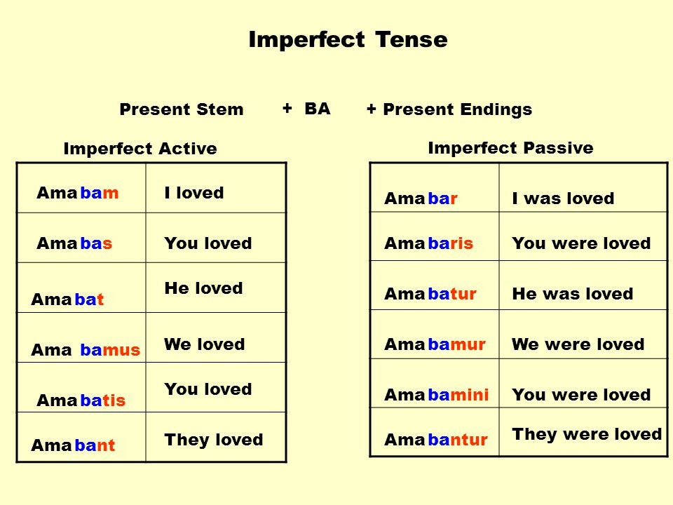Imperfect Tense Present Stem + BA + Present Endings Imperfect Active