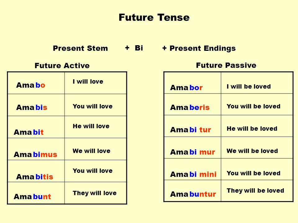 Future Tense Present Stem + Bi + Present Endings Future Active
