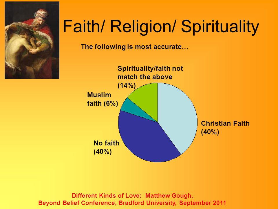 Faith/ Religion/ Spirituality
