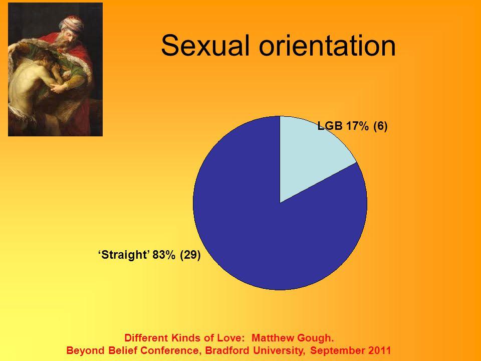 Sexual orientation LGB 17% (6) 'Straight' 83% (29)