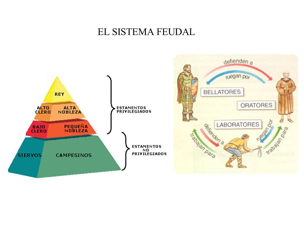 EL SISTEMA FEUDAL