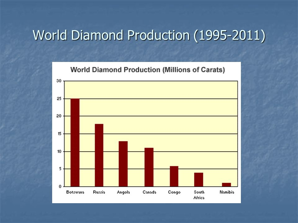 World Diamond Production (1995-2011)