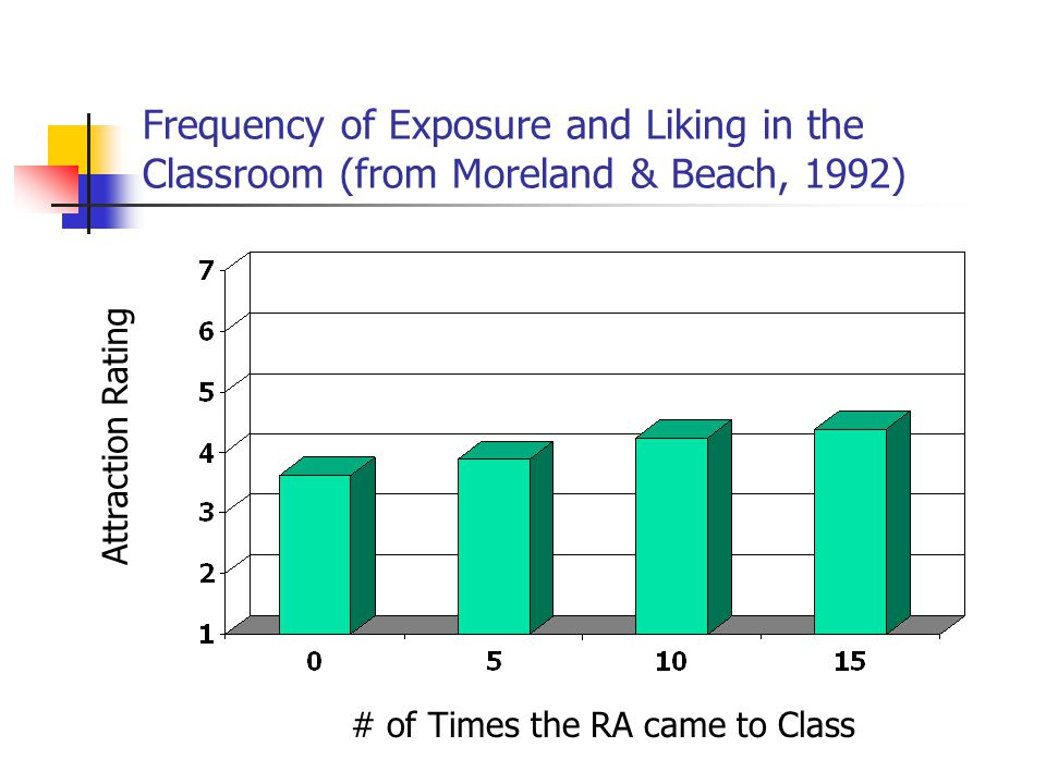 Frequency of Exposure and Liking in the Classroom (from Moreland & Beach, 1992)