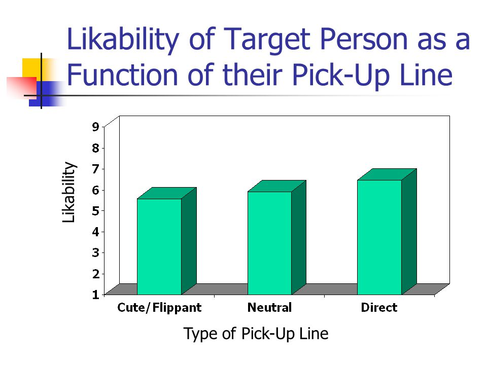Likability of Target Person as a Function of their Pick-Up Line