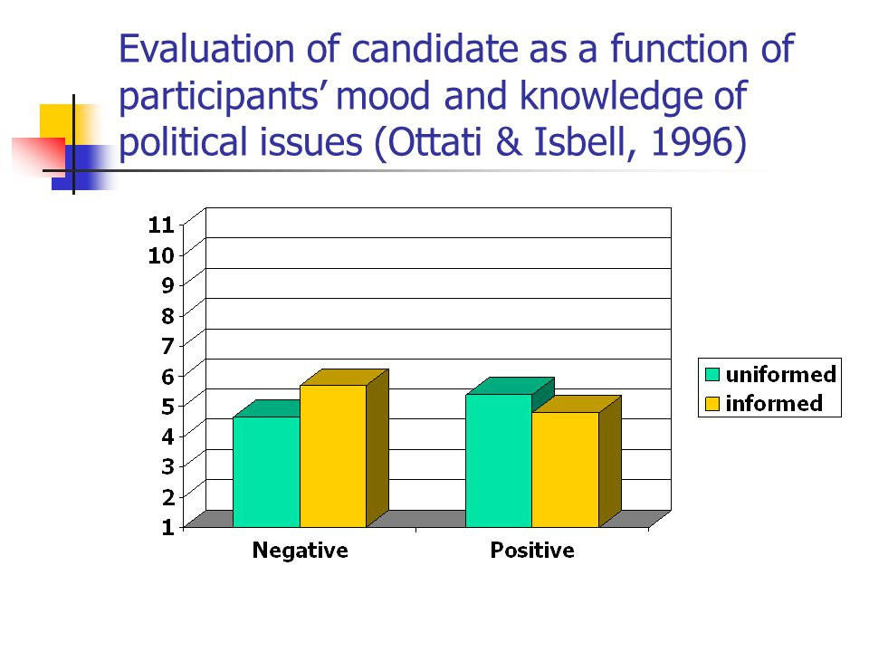 Evaluation of candidate as a function of participants' mood and knowledge of political issues (Ottati & Isbell, 1996)