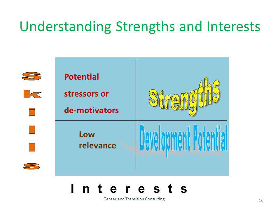 Understanding Strengths and Interests