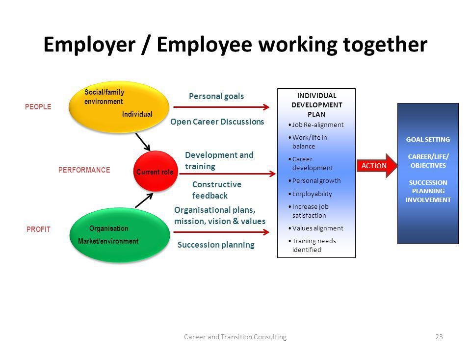 Employer / Employee working together