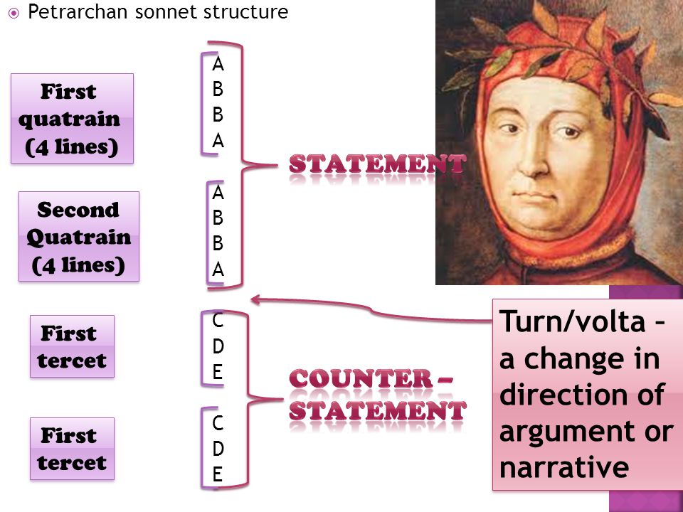 Turn/volta – a change in direction of argument or narrative