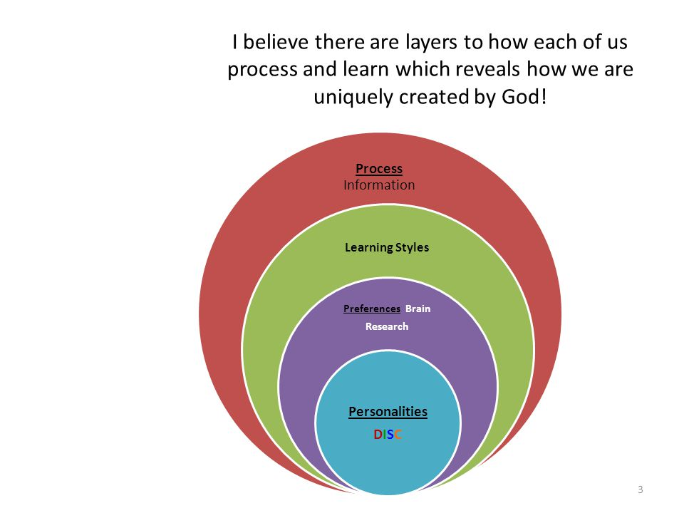 I believe there are layers to how each of us process and learn which reveals how we are uniquely created by God!