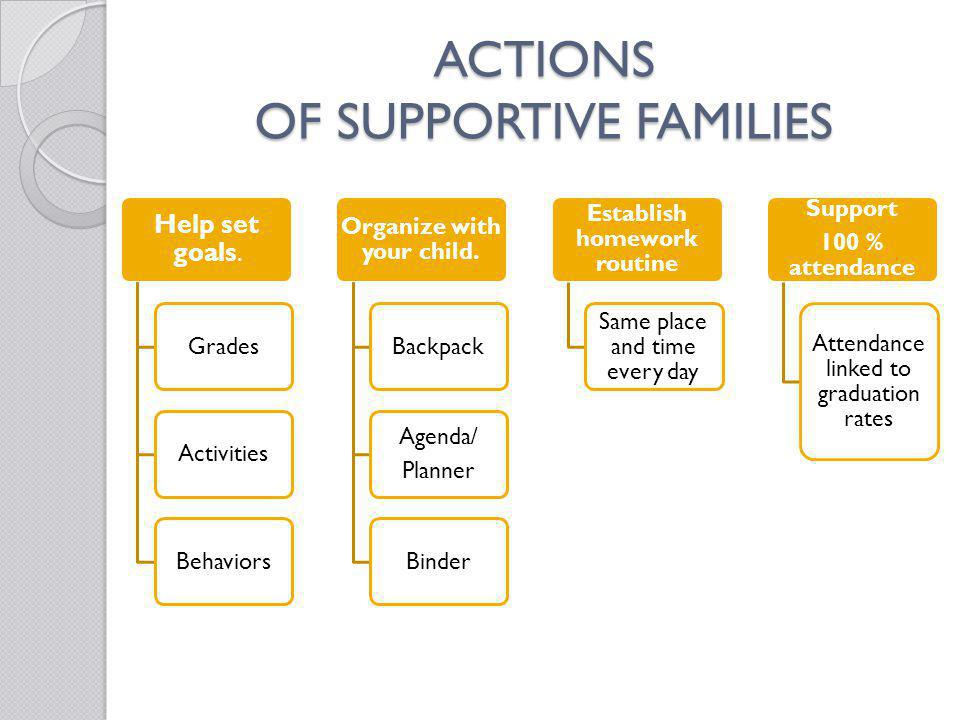 ACTIONS OF SUPPORTIVE FAMILIES
