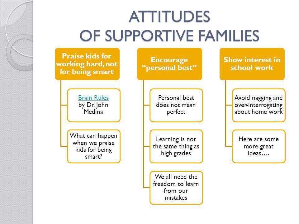 ATTITUDES OF SUPPORTIVE FAMILIES