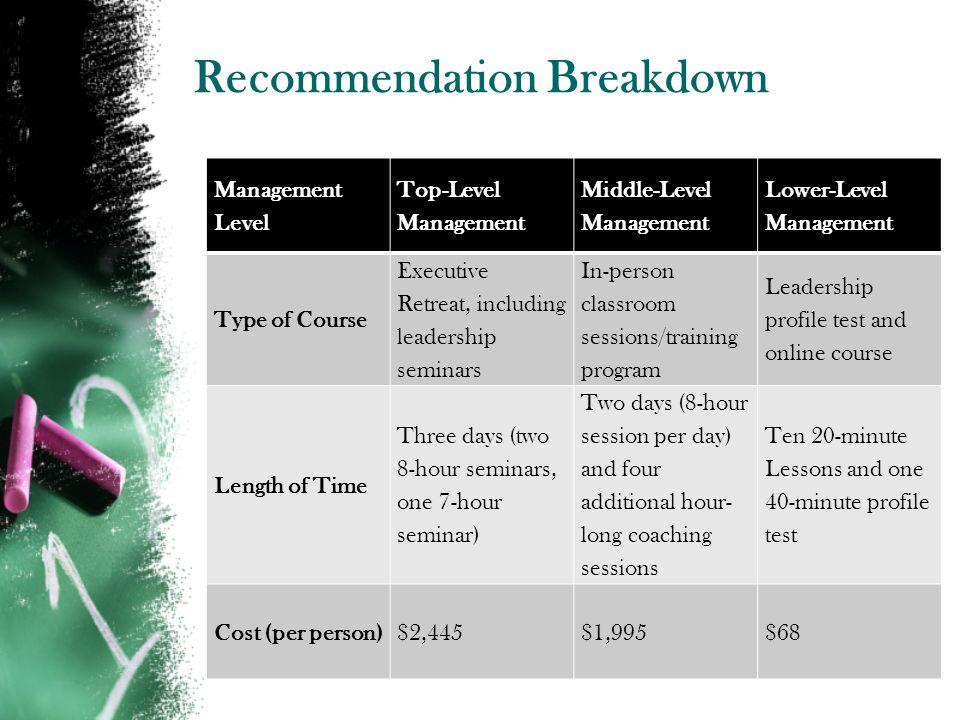 Recommendation Breakdown