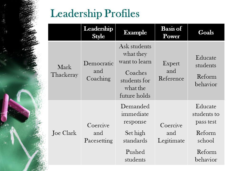 Leadership Profiles Leadership Style Example Basis of Power Goals