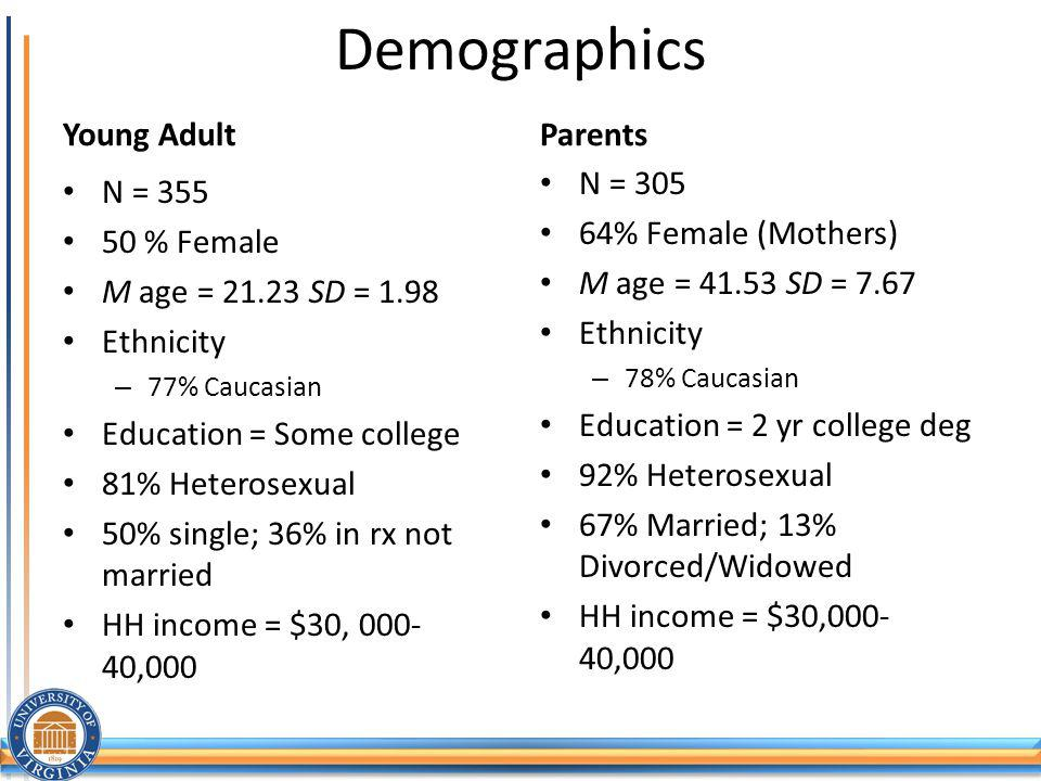 Demographics Young Adult Parents N = 305 64% Female (Mothers)