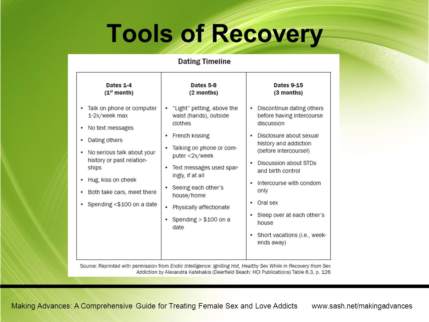 Tools of Recovery