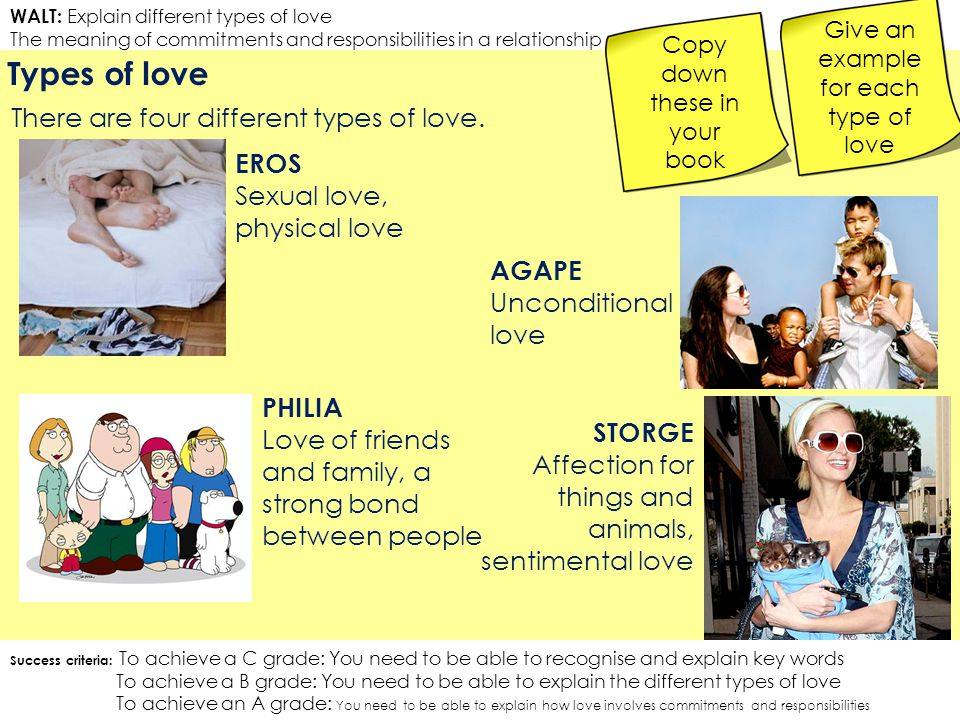 Types of love There are four different types of love. EROS