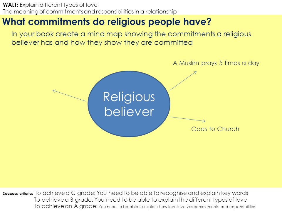 Religious believer What commitments do religious people have