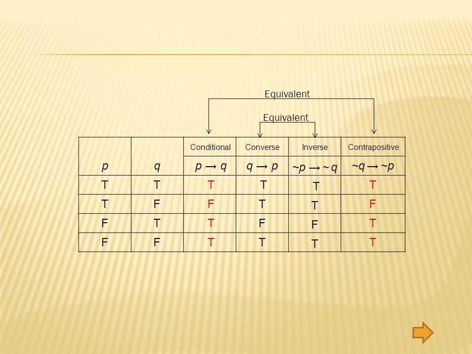 p q T F p → q T F q → p T F ~p → ~ q T F ~q → ~p T F Equivalent