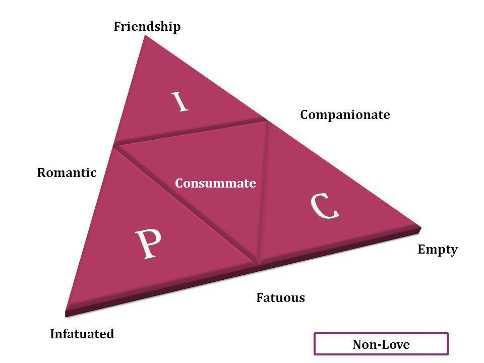 Friendship Companionate Romantic Consummate Empty Fatuous Infatuated