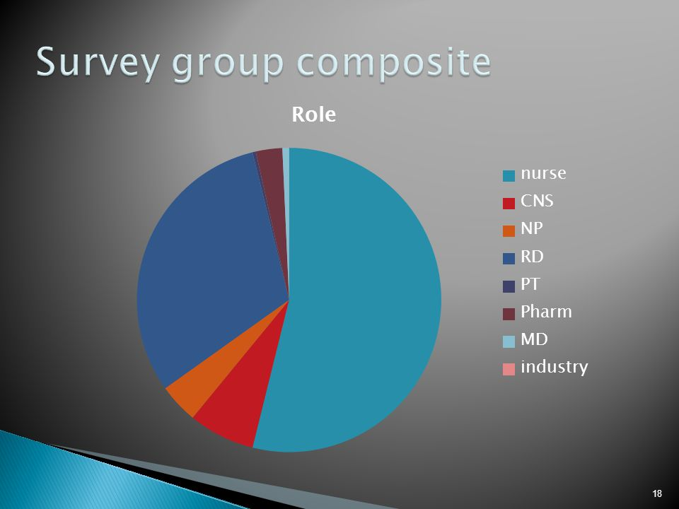 Survey group composite